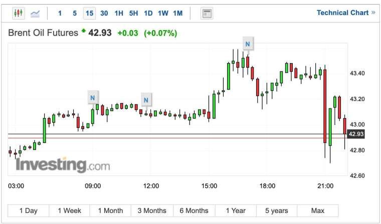 布蘭特原油15分鐘K線圖 (圖:Investing.com)