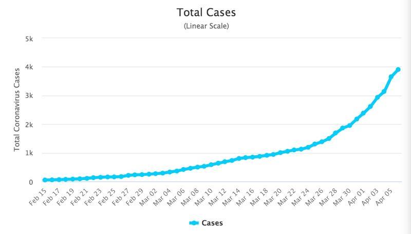 日本案例近日又直線上升。