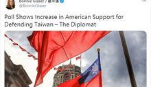 葛來儀:美民眾協防台灣支持度上升