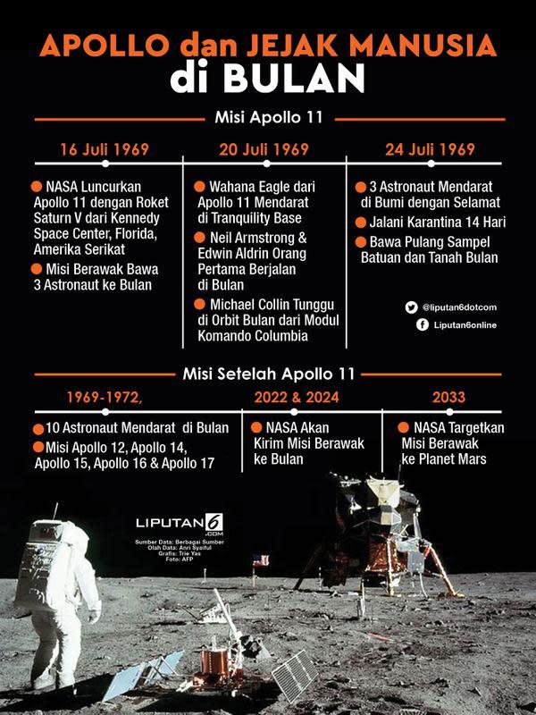 Infografis Apollo dan Jejak Manusia di Bulan. (Liputan6.com/Triyasni)