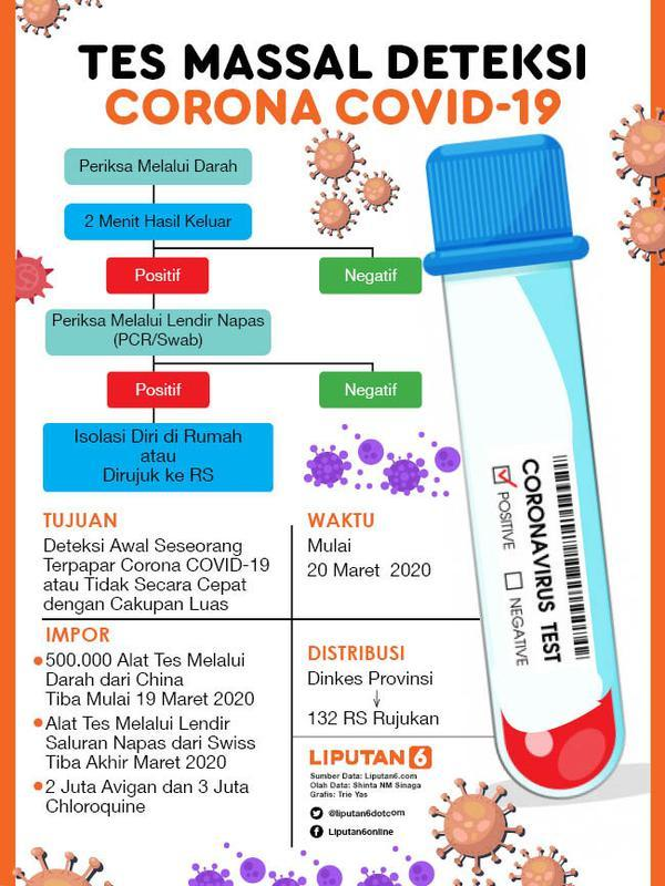 Infografis Tes Massal Deteksi Corona Covid-19 (Liputan6.com/Triyasni)