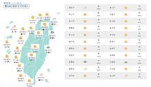 各地多雲到晴 北臺灣21日降雨轉涼