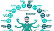 北森發佈《2017-2018中國企業員工敬業度報告》:IT互聯網行業留任意願墊底不足50%