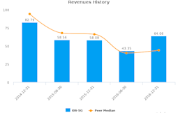 Intraco Ltd. :I06-SG: Earnings Analysis: For the six months ended December 31, 2016 : March 23, 2017