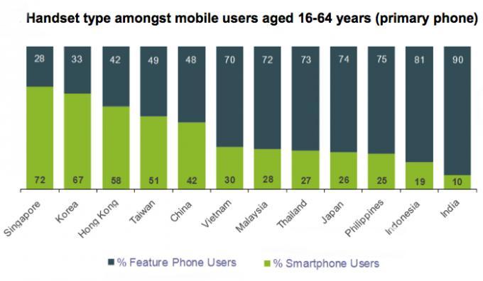 nielsen-smartphone-breakdown
