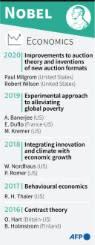 Duo Amerika memenangkan Hadiah Nobel Ekonomi untuk pekerjaan pelelangan