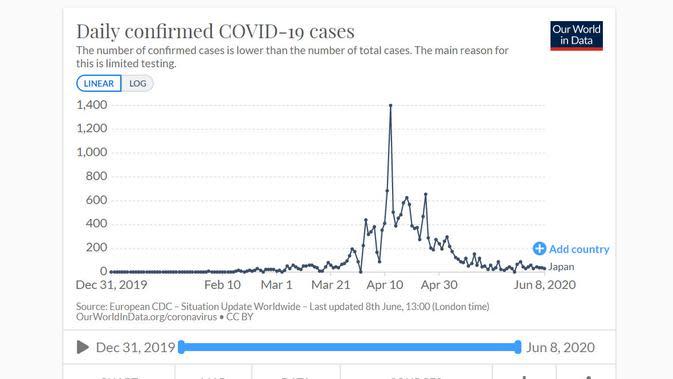 Grafik kasus harian COVID-19 di Jepang per 8 Juni 2020. Dok: Our World in Data