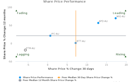 Platinum Asset Management Ltd. breached its 50 day moving average in a Bearish Manner : PTM-AU : August 26, 2016
