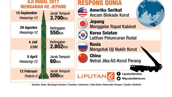 Infografis Uji Rudal Terbaru Korea Utara