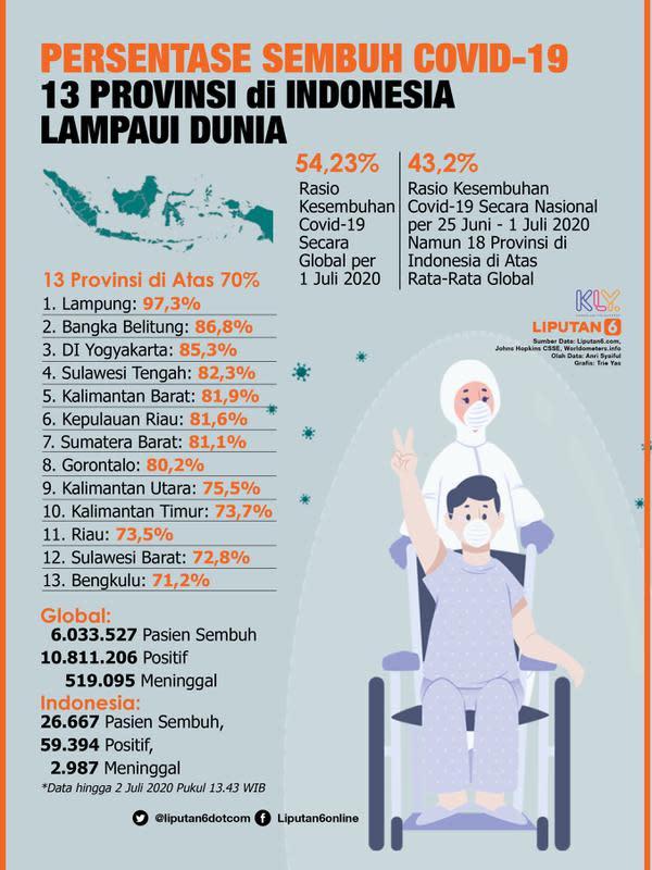 Infografis Persentase Sembuh Covid-19 13 Provinsi di Indonesia Lampaui Dunia. (Liputan6.com/Trieyasni)