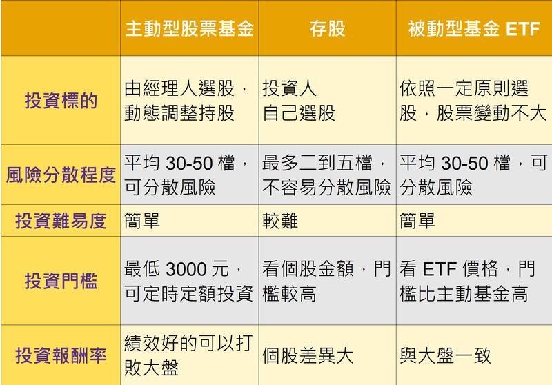 主動基金、存股、ETF比一比