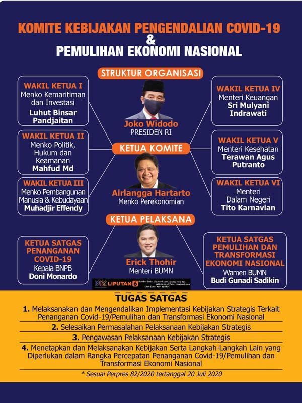 Infografis Struktur Komite Penanganan Covid-19 dan Pemulihan Ekonomi Nasional. (Liputan6.com/Trieyasni)