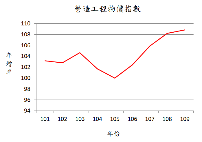 資料來源:中華民國統計資訊網