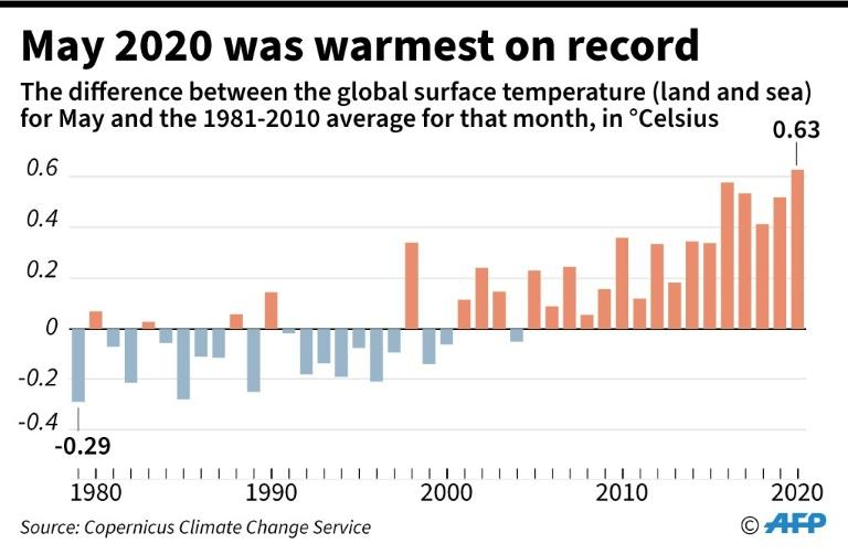 May global temperatures compared the average for that month over the period 1981-2010