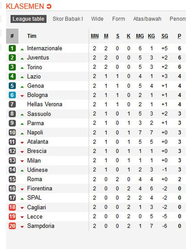 Klasemen Liga Italia (Soccerway)