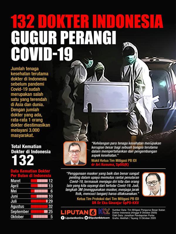 132 Dokter Indonesia Gugur Perangi Covid-19 (Liputan6.com / Abdillah)