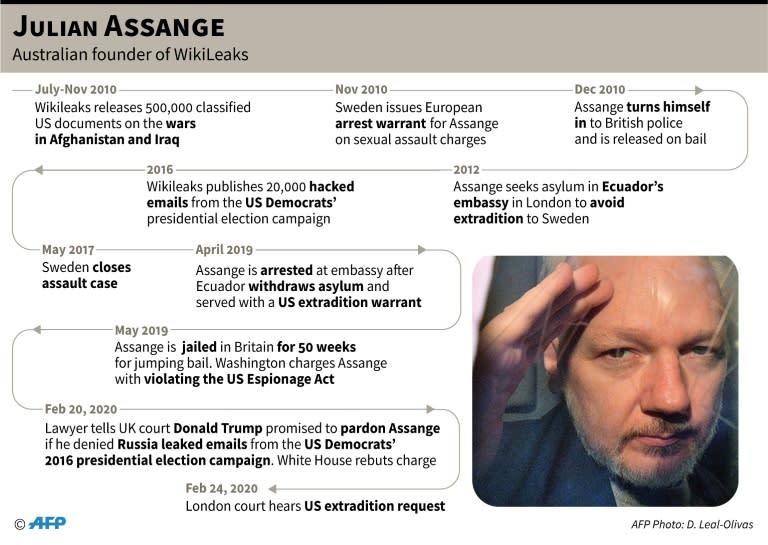 Timeline on Julian Assange, the Australian founder of WikiLeaks