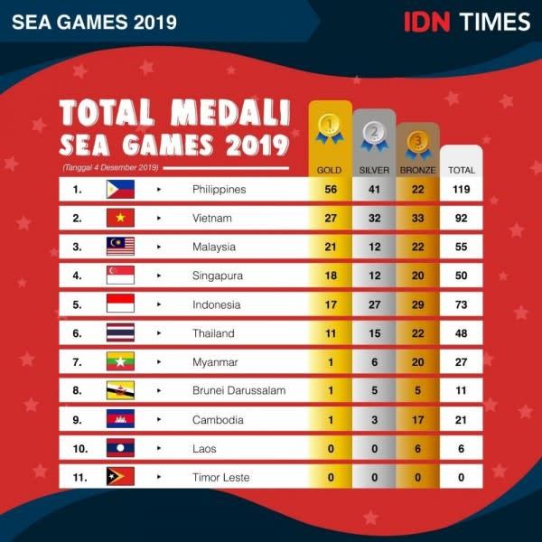 Perolehan Medali SEA Games 2019, Indonesia Turun Satu Peringkat