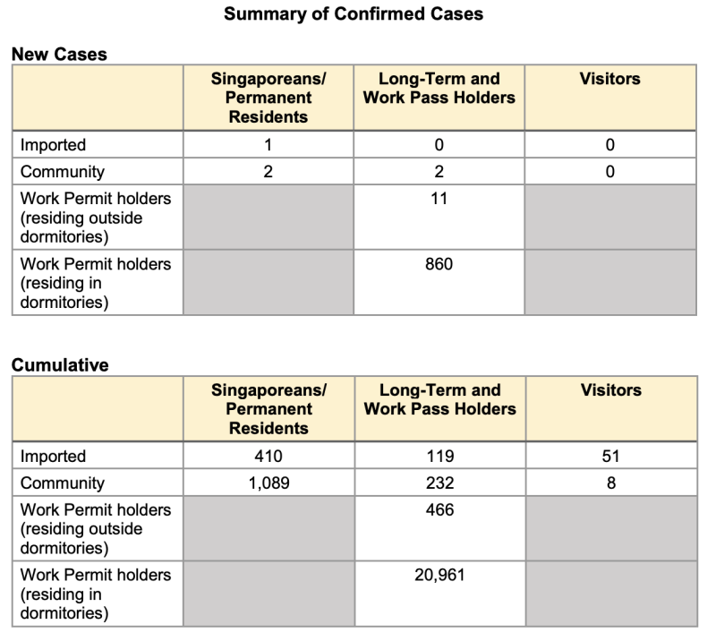 Summary of cases on 10 May (Table: Ministry of Health)