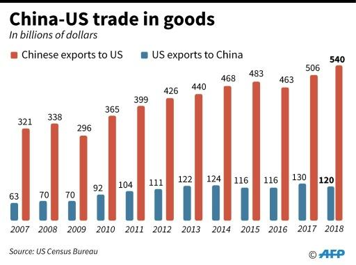 China-US trade in goods 2007-2018