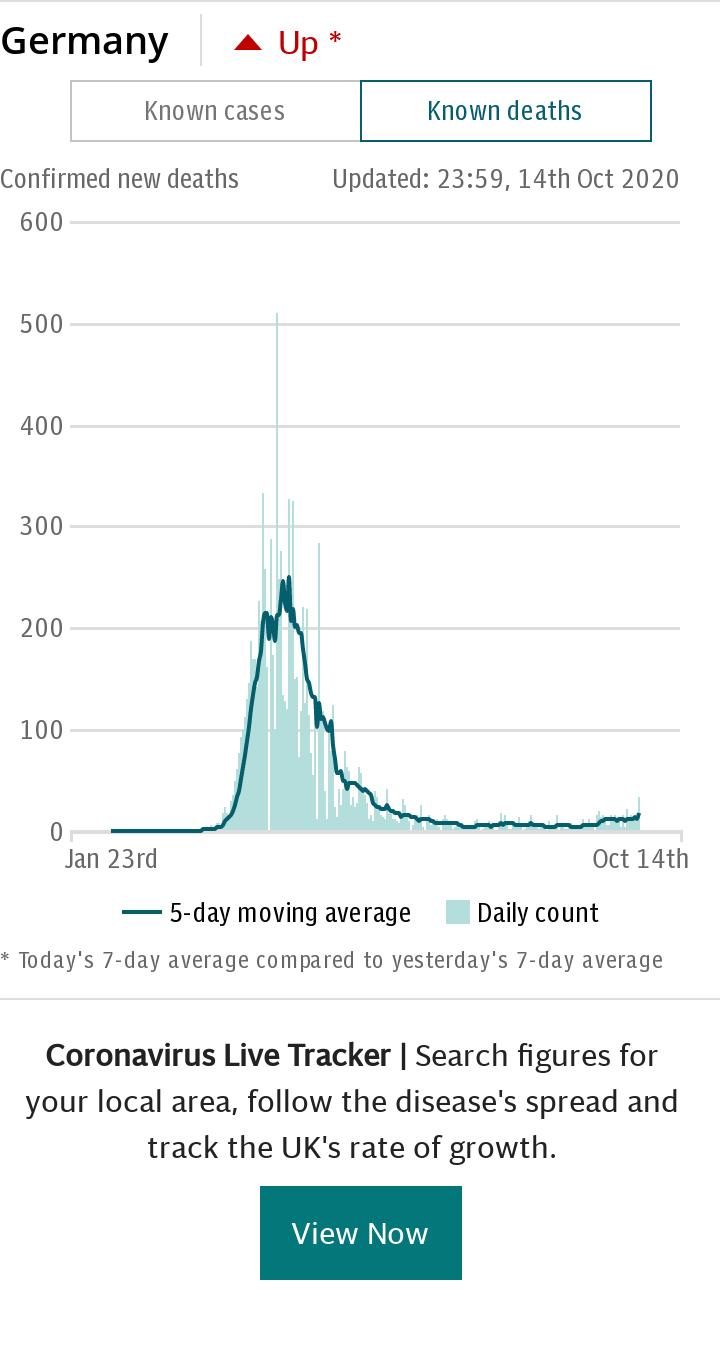 Coronavirus Germany Spotlight Chart - deaths default
