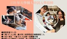大學個人申請錄取率59.43% 11校醫學系134個缺額
