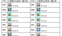 歷屆香港回歸紀念日之天氣情況