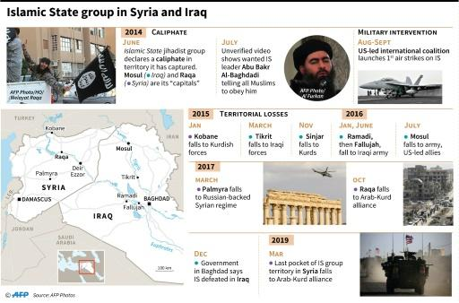 Chronology of the offensive against the Islamic State group in Syria and Iraq