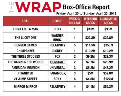 'Think Like a Man' Cruises Past 'Hunger Games' at Box Office With $33M