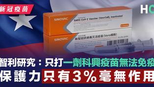 【新冠疫苗】智利研究:只打一劑科興疫苗無法免疫 保護力只有3%毫無作用