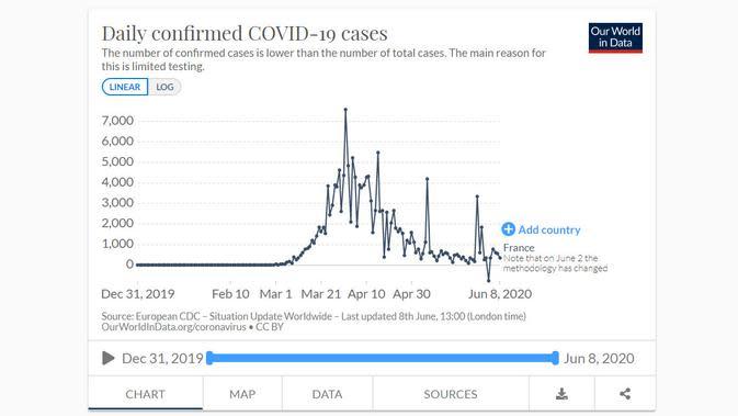 Grafik kasus harian COVID-19 di Prancis per 8 Juni 2020. Dok: Our World in Data