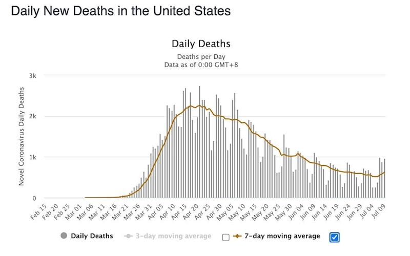 At least 867 people died of Covid-19 on Thursday in the US
