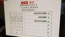 樂陞股東會出席率35.27% 再次流會 (圖)