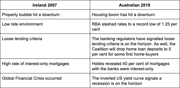The parallels between the Aussie economy now and the Irish crash in 2007. Source: Yahoo Finance
