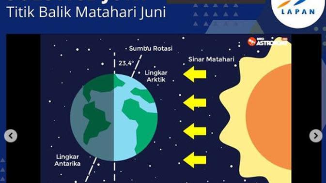 Titik Balik Matahari Juni (Solstice Juni). (info.astronomy.org)