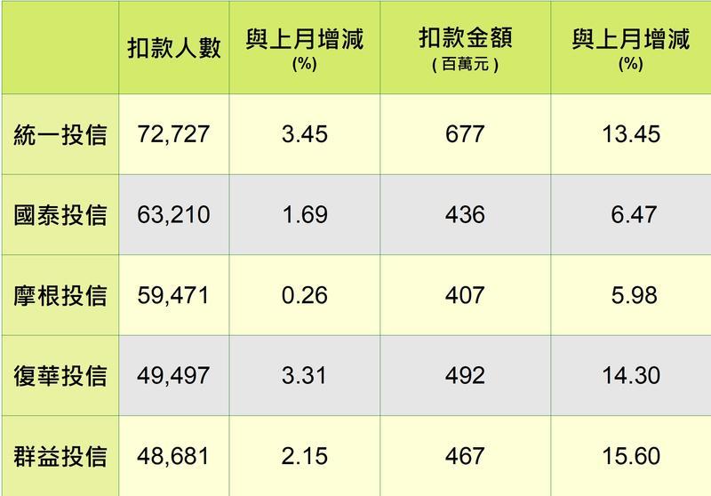 資料來源:投信投顧公會,MoneyDJ網站,統計至2020/7