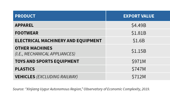 Leading export sectors from China's Xinjiang Uygur autonomous region. Image: Centre for Strategic and International Studies