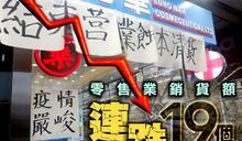 8月零售業銷貨額下跌13.1% 連瀉19個月