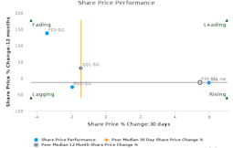 Delfi Ltd. breached its 50 day moving average in a Bullish Manner : P34-SG : April 21, 2017