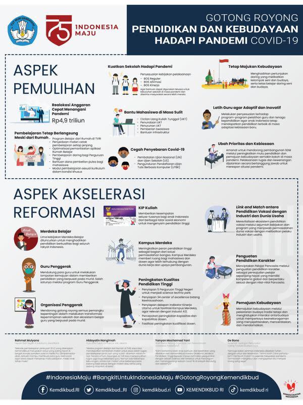 Infografis Gotong Royong Pendidikan dan Kebudayaan Hadapi Pandemi Covid 19