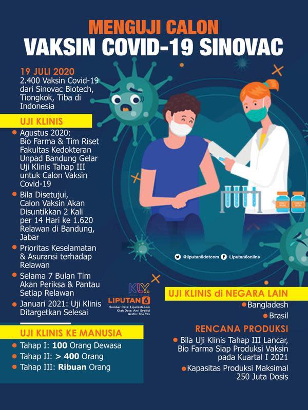 Infografis Menguji Calon Vaksin Covid-19 Sinovac. (Liputan6.com/Trieyasni)