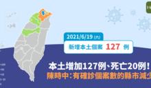 COVID-19/本土增加127例、死亡20例!陳時中:有確診個案數的縣市減少