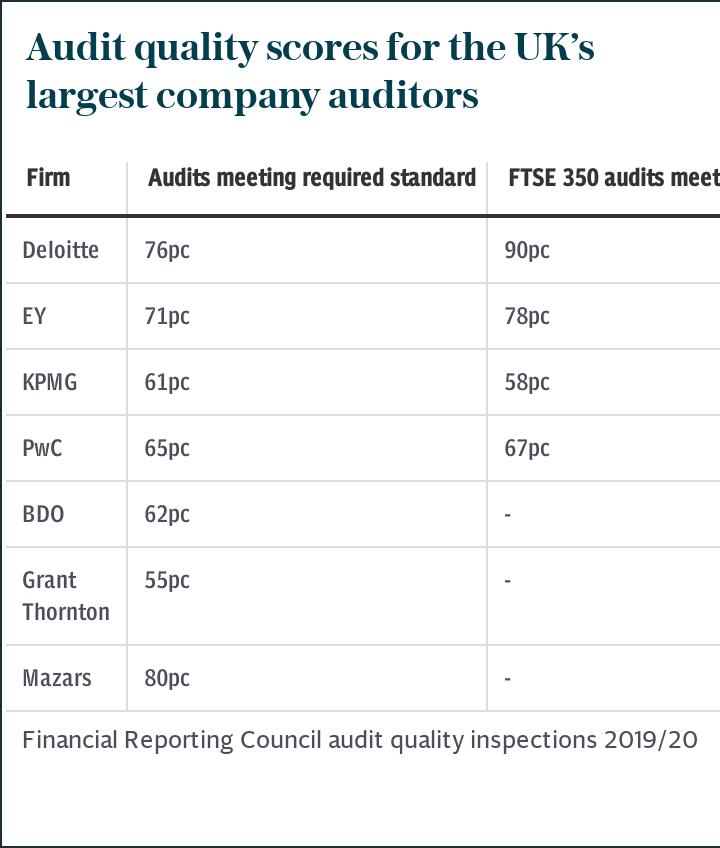 Audit quality scores