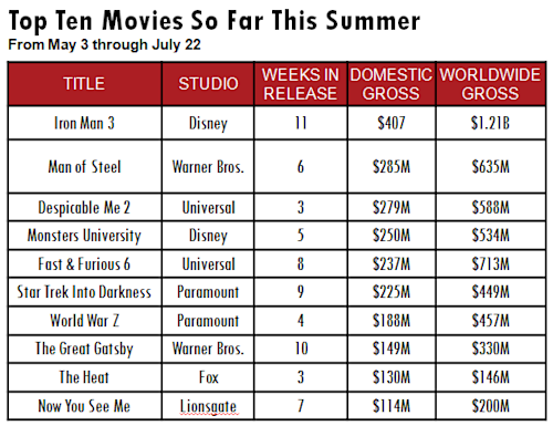 Bombs! Flops! Duds! How the Summer Box Office Could Still Be Biggest Ever