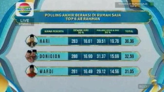 Polling Akhir Beraksi Di Rumah Saja Top 6 Ar - Rahman. (Indosiar)