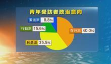 港大調查:一成年青人屬激進派 八成半曾參與政治活動