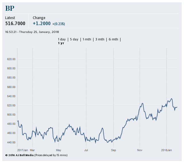 BP share price