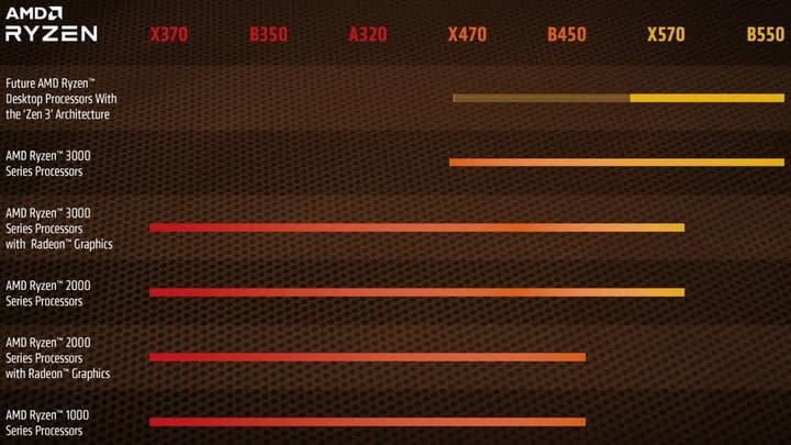 AMD Chipset support