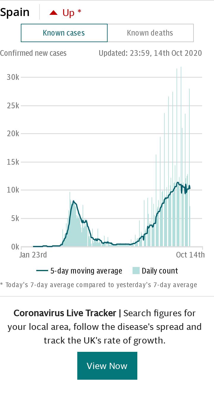 Coronavirus Spain Spotlight Chart - Cases default