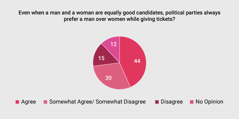 When asked who will win the ticket to contest from political parties between two equally skilled and good candidates (a man and a woman), an overwhelming 44 percent strongly agreed that the male candidate will get to contest while 33 percent of respondents 'somewhat agreed'.